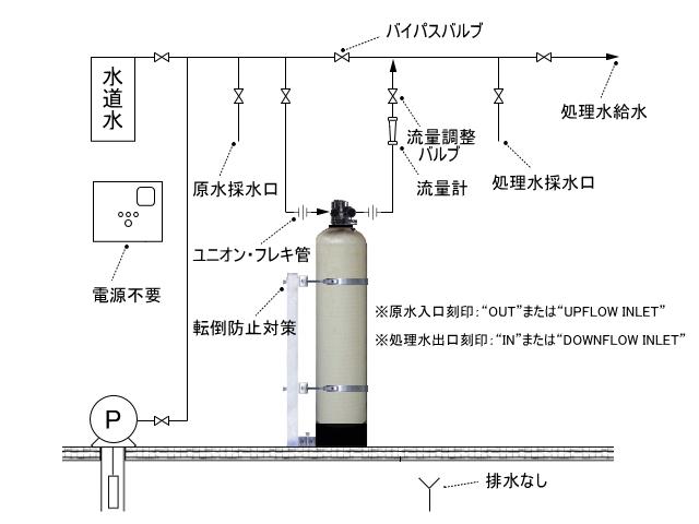 左画像(拡大表示可)が基本的な設置フロー図です。